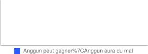 Eurovision 2012 : Anggun peut-elle faire gagner la France ?